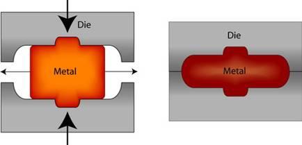 فورج قالب بسته