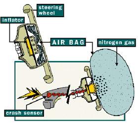 سیستم airbag ایربگ