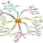 نقشه ذهنی Mind mapping